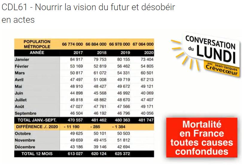 Mortalité en France toutes causes confondues