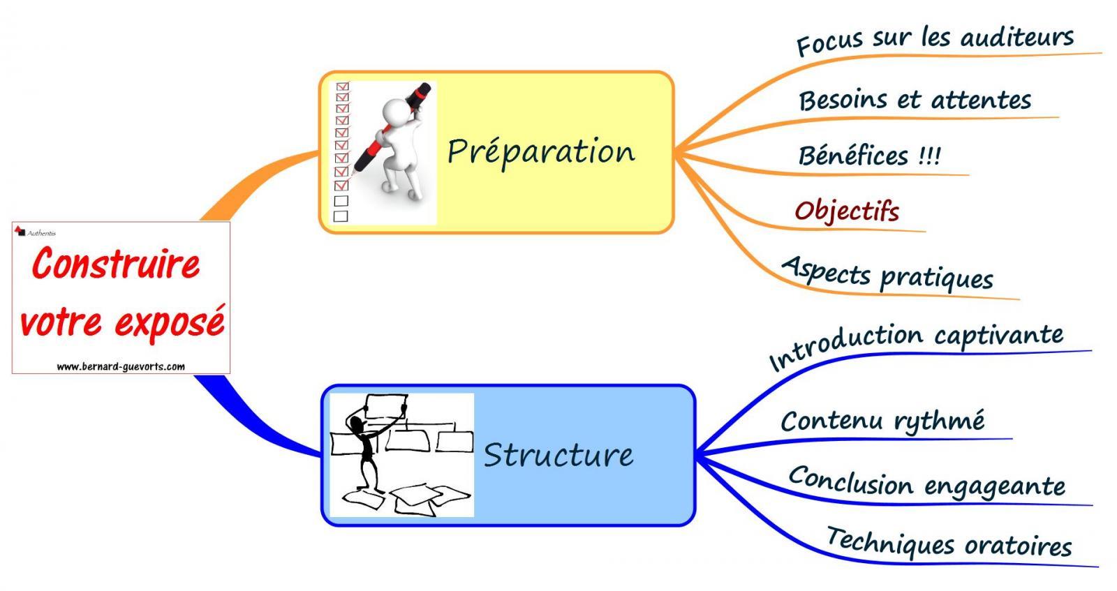 Quelle structure donner à votre exposé pour qu'il soit performant