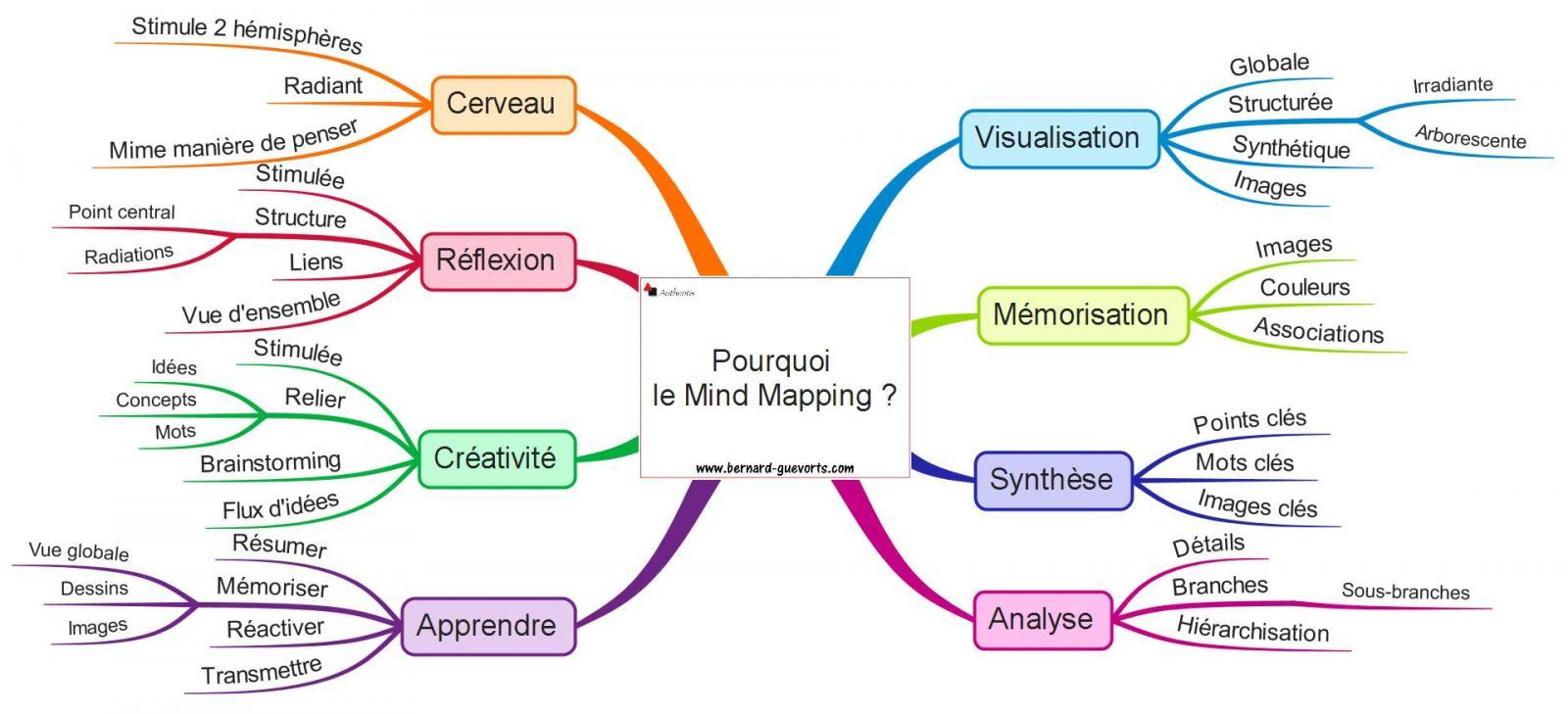 Que peut vous apporter le Mind Mapping ?