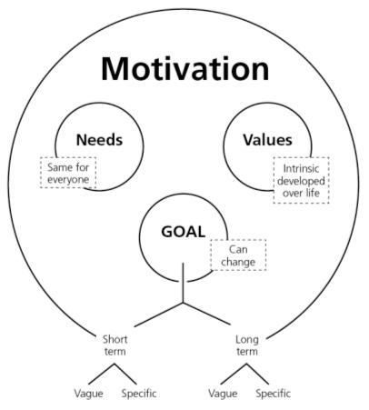 Comment nous passons des besoins à l'action