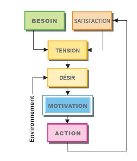 Comment doubler ou tripler votre efficacité pour atteindre vos objectifs