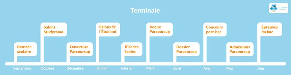 Dates de l'orientation en Terminale