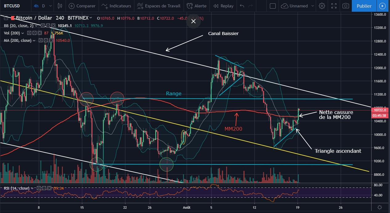 Bitcoin - Cassure du triangle ascendant par le haut