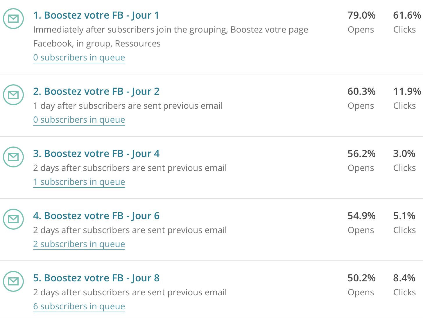 Taux d'ouverture d'emails de plus de 50%