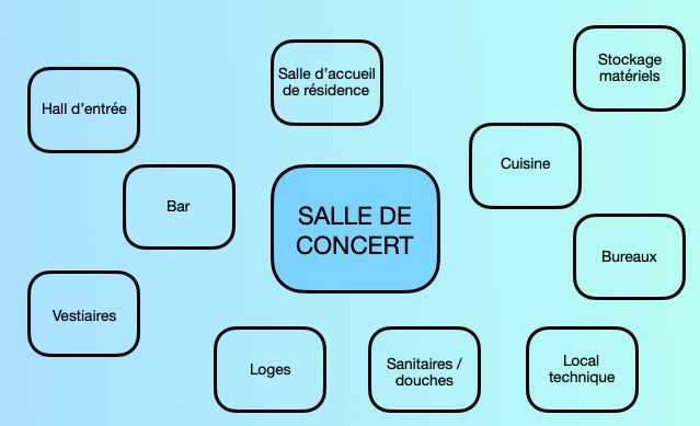 Ce qu'on appelle «lieu de musiques actuelles» est en réalité un collage de multiples services aux contraintes bien spécifiques