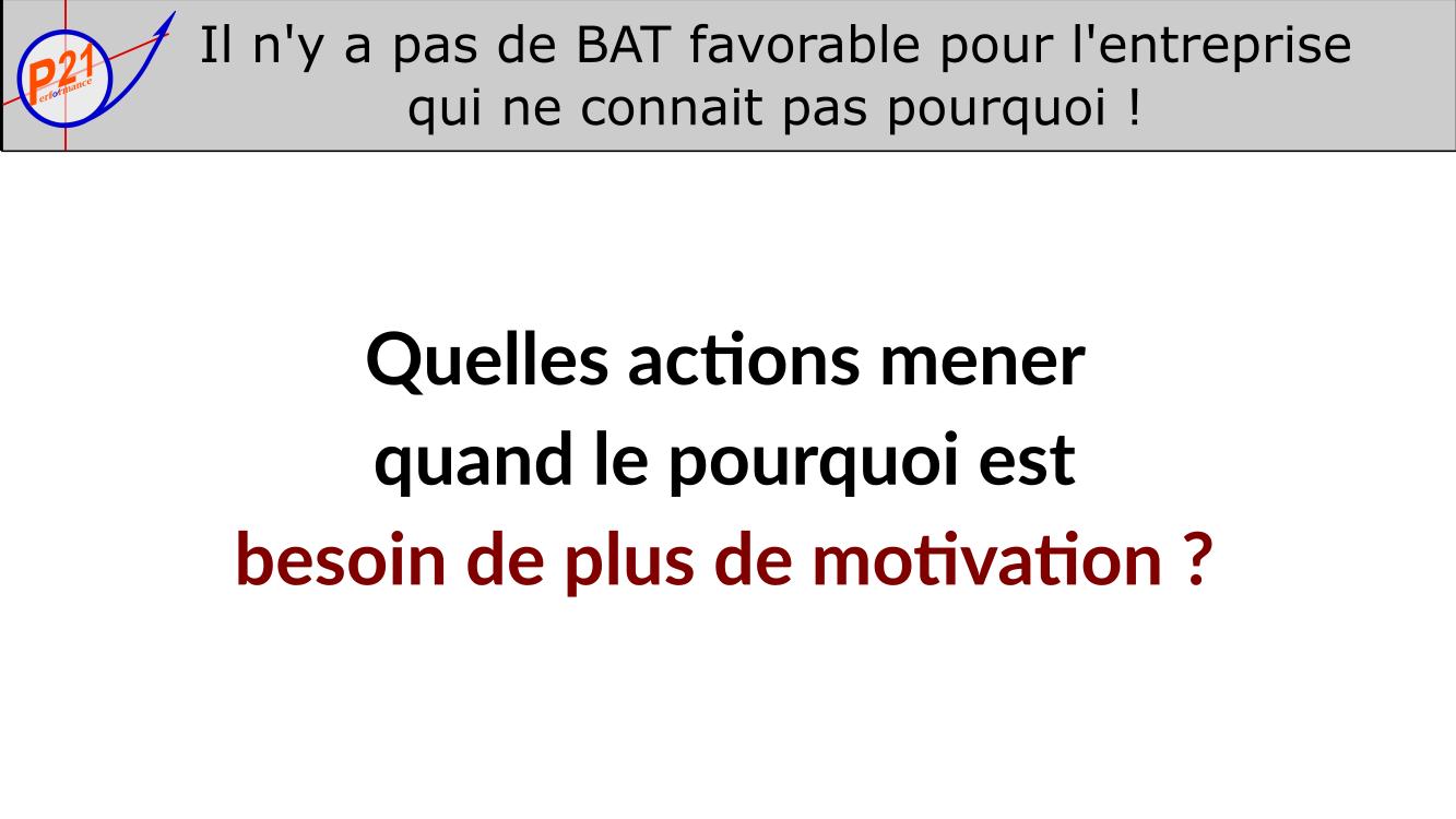 Comment développer le BAT quand le pourquoi de l'entreprise est plus de motivation ?