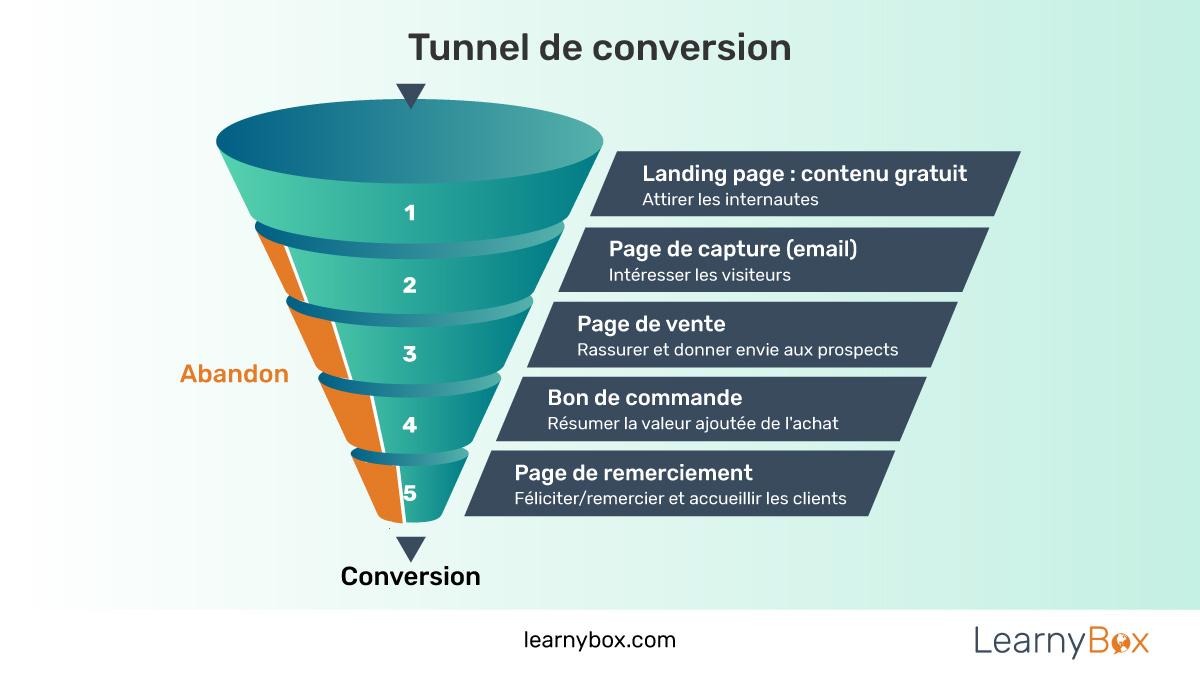 Qu'est-ce qu'un tunnel de conversion ?