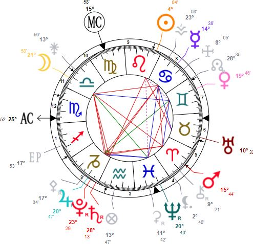 carte astrologique du 26 juillet 2020 - étude astro by kokolou - https://bykokolou.com
