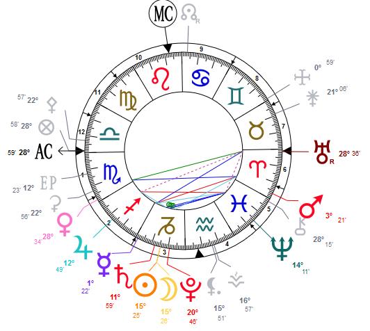 carte astrologique de la nouvelle lune du 6 janvier 2019