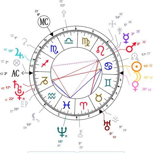 carte astrale nouvelle lune du 2 juillet 2019