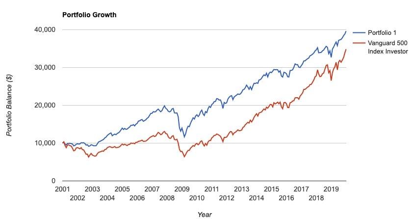 Le Vanguard 500 Index Investor est un indice reflétant le S&P 500, soit les 500 plus grosses entreprises américaines