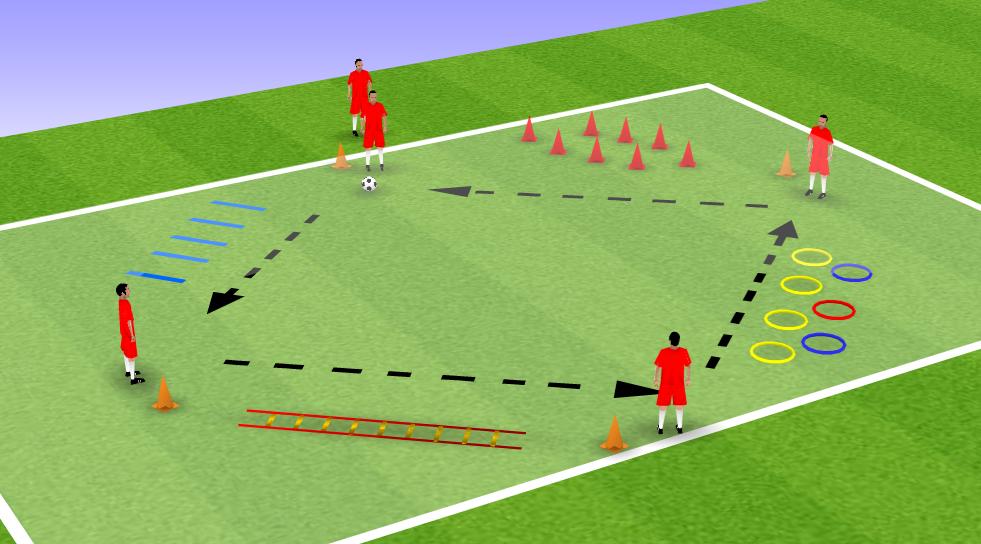 Exercice de passes et coordination