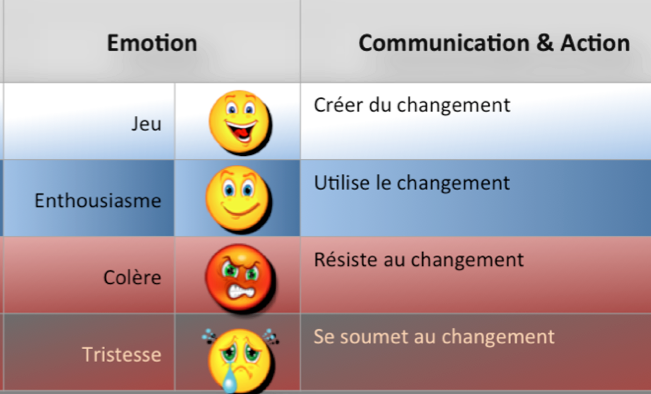 Stratégies de base en fonction du niveau émotionnel