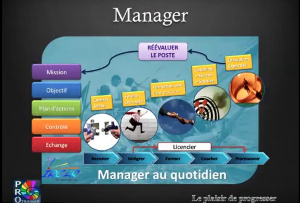 Manager la dynamique humaine