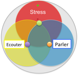 Cercles chromatiques - soft skills