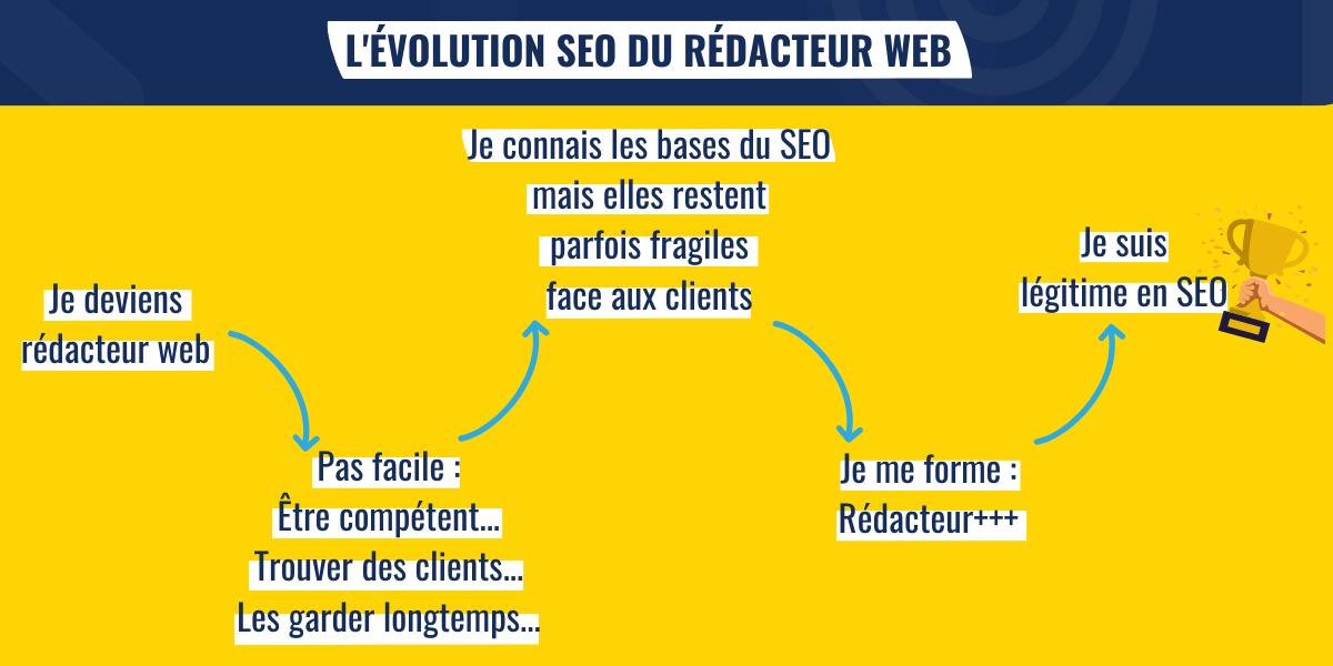 Évolution du rédacteur web... SEO