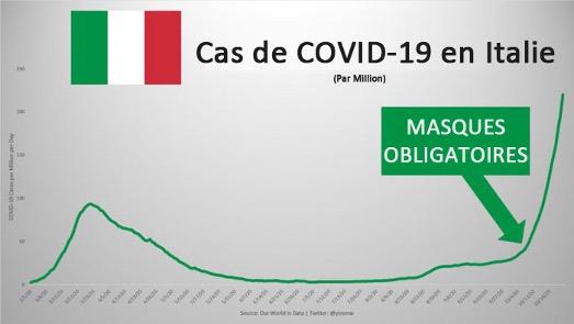 Italie COVID-19
