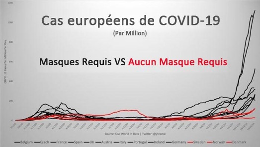 Européens COVID-19