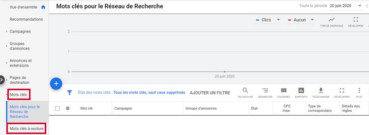 les mots-clés du réseau de recherche google ads